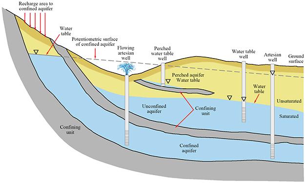 artisian well diagram