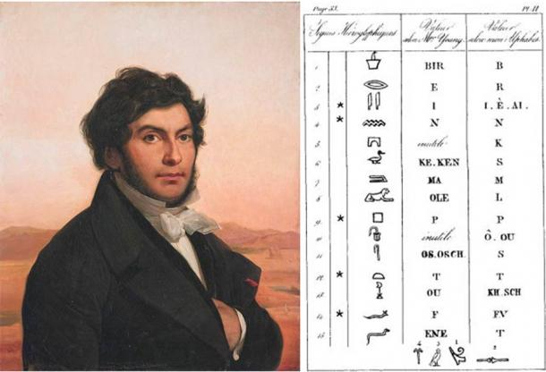 Jean-François Champollion (Public Domain) and his comparison of his own decipherment of the letters in the name Ptolemy, with that of Young (middle column). (Public Domain)