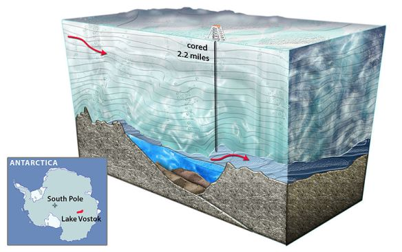 An artist's cross-section of Lake Vostok, the largest known subglacial lake in Antarctica. Liquid water is thought to take thousands of years to pass through the lake, which is the size of North America's Lake Ontario / wikimedia