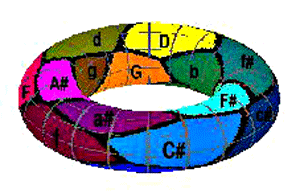 Geometric representation of the inter-key relations of all major and minor keys of music