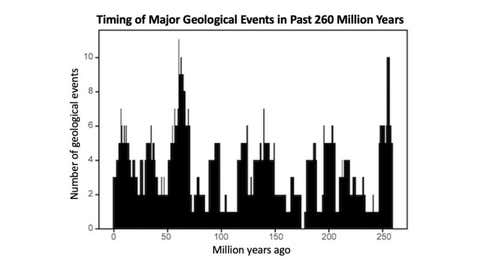 NYU researchers found that global geologic events are generally clustered at 10 different time points over the 260 million years, grouped in peaks or pulses of roughly 27.5 million years apart. (Rampino et al., Geoscience Frontiers)