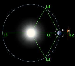 Diagram of the sun-Earth Lagrange points